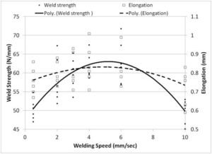 Weld strength and elongation graph